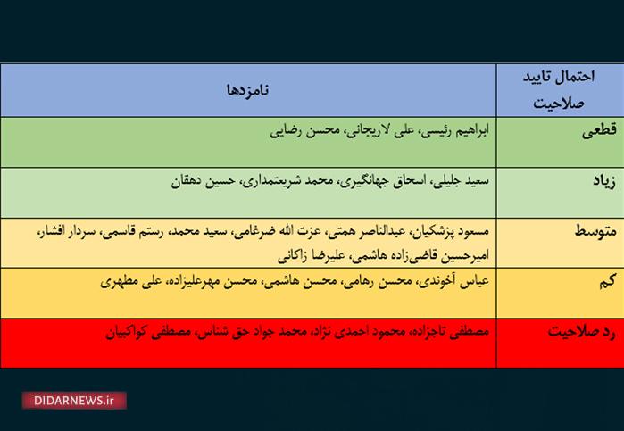 انتخابات 1400 اصلاح طلب اصولگرا