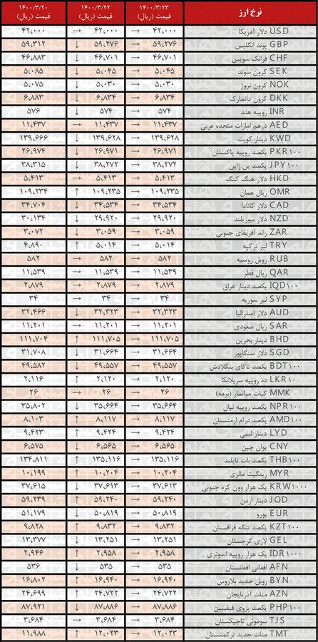جدیدترین قیمت رسمی ارزها
