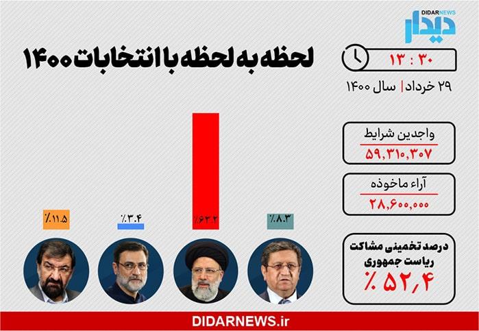 نتایج انتخابات ریاست جمهوری